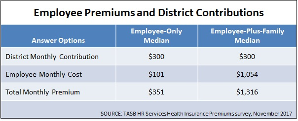 Premiums and Contributions