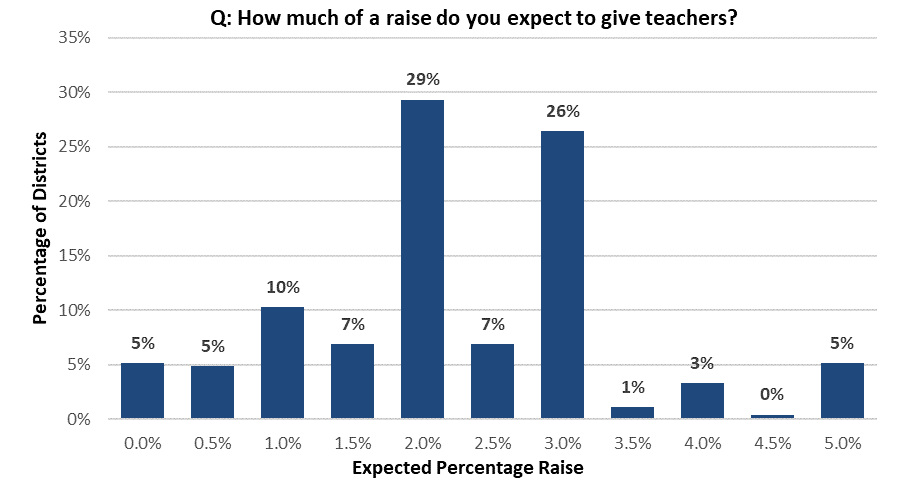 Teacher expected percentage raise by district