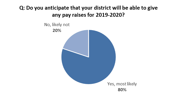 Anticipated district pay raise percentage