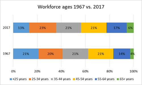 Workforce ages 1967 vs. 2017 chart