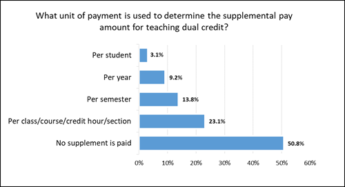 Unit of payment for supplemental pay amount for teaching dual credits