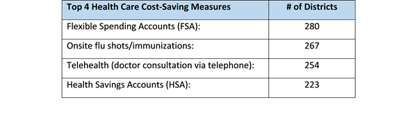 top 4 health care cost saving measures