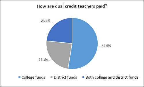Dual credit teacher pay pie graph
