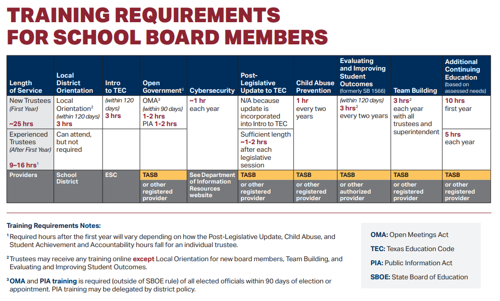 2020 Trustee Training Requirements