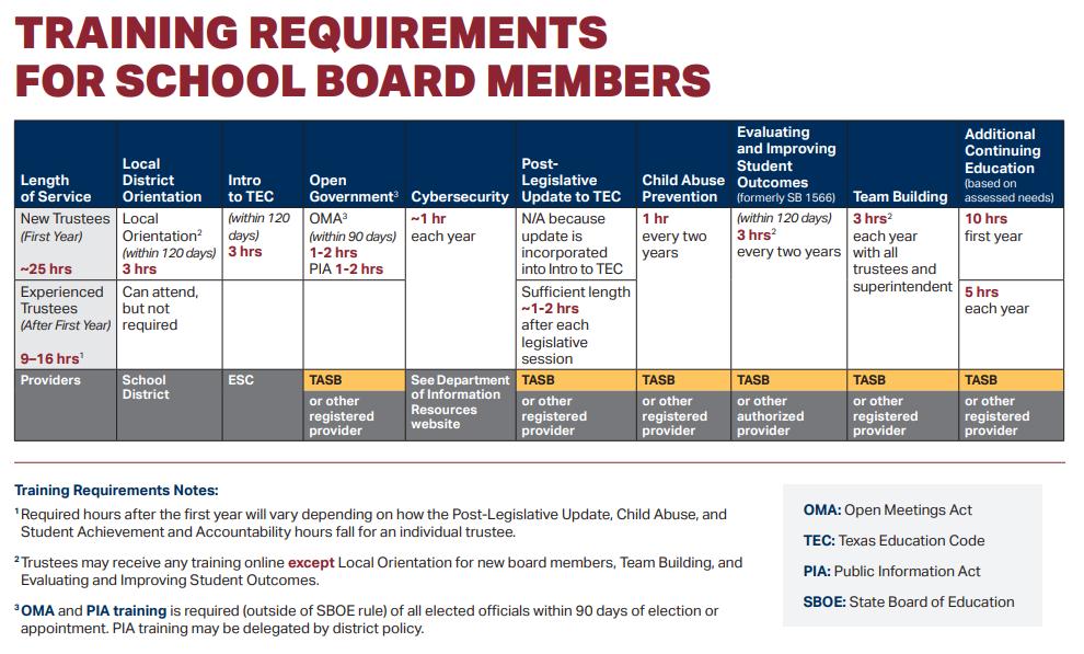 2020 Trustee Training Requirements